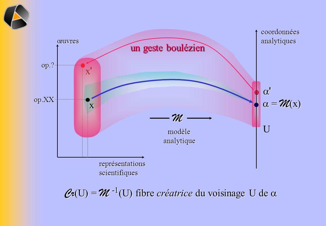' op.? x'x'x'x' coordonnéesanalytiquesM modèle analytique œuvres représentations scientifiques U = M (x) = M (x) op.XXx Cr (U) = M -1 (U) fibre créatr