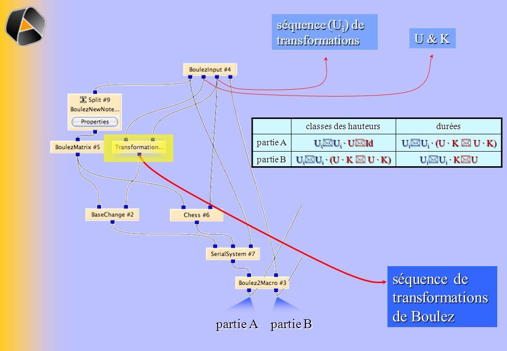 séquence de transformations de Boulez classes des hauteurs durées partie A U i U i · U Id U i U i · (U · K U · K) partie B U i U i · (U · K U · K) U i