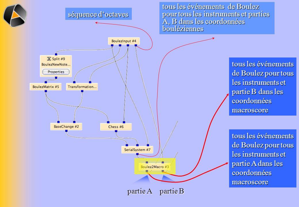partie A partie B tous les événements de Boulez pour tous les instruments et partie B dans les coordonnées macroscore tous les événements de Boulez po