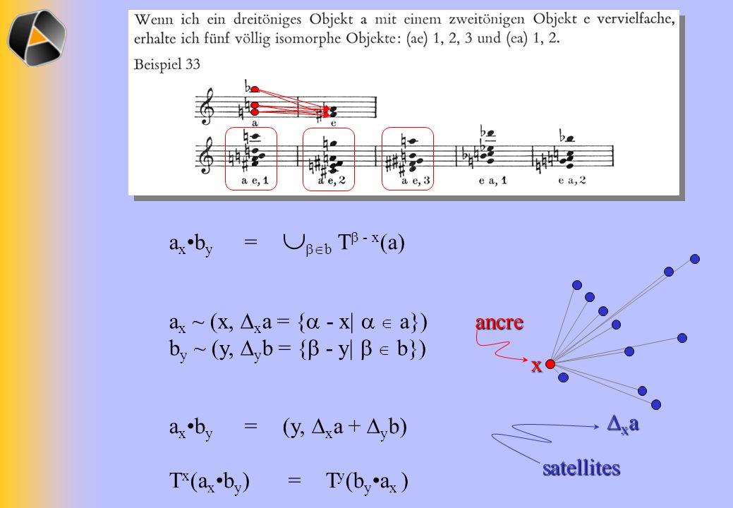 a x b y = b T - x (a) x x a x a a x ~ (x, x a = { - x| a}) b y ~ (y, y b = { - y| b}) a x b y = (y, x a + y b) T x (a x b y ) = T y (b y a x )ancre sa