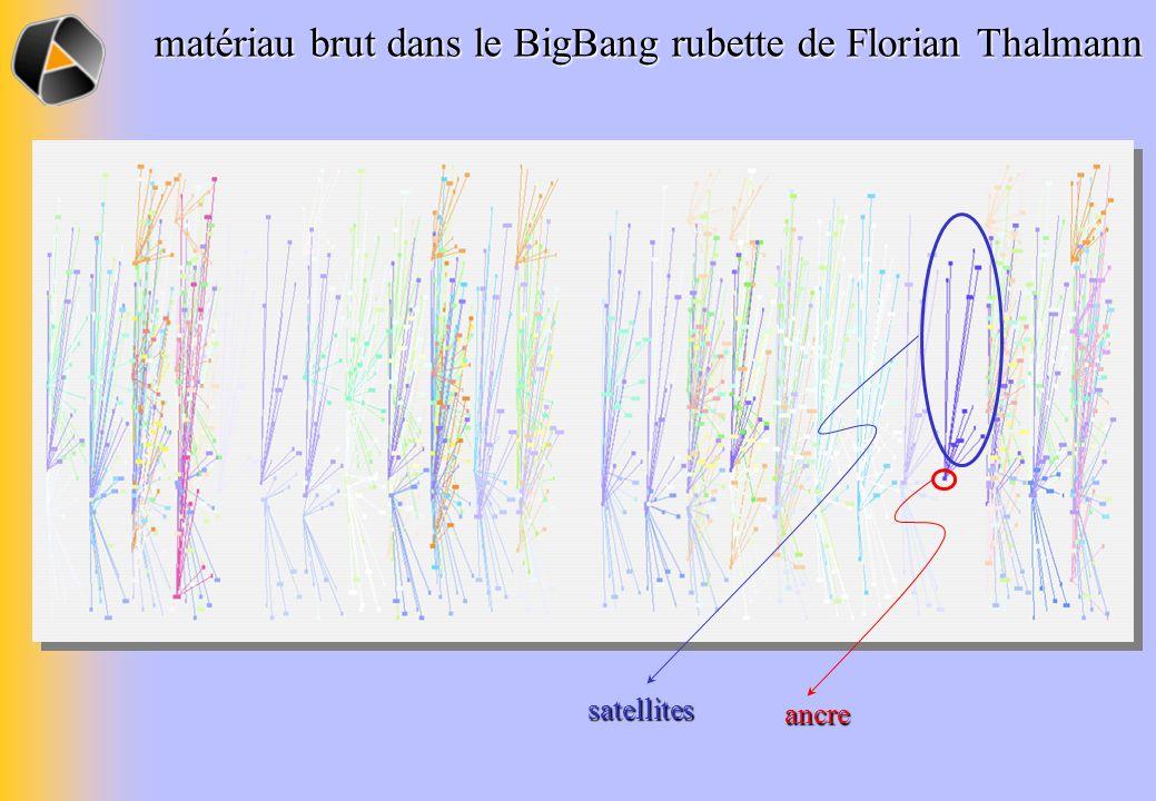 matériau brut dans le BigBang rubette de Florian Thalmann ancre satellites