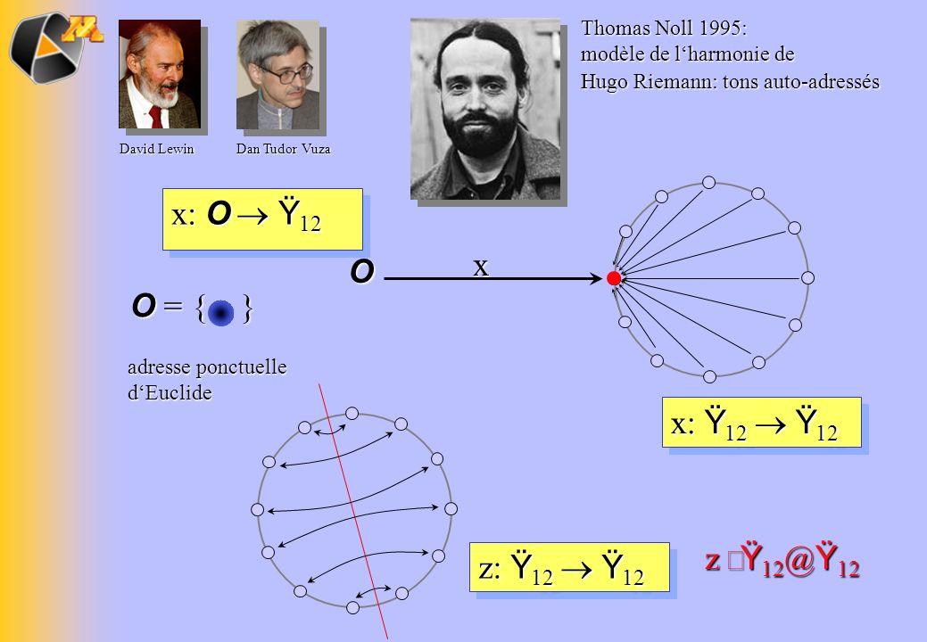 x: Ÿ 12 Ÿ 12 z: Ÿ 12 Ÿ 12 x O x: O Ÿ 12 adresse ponctuelle dEuclide O = { } z Ÿ 12 @ Ÿ 12 Thomas Noll 1995: modèle de lharmonie de Hugo Riemann: tons