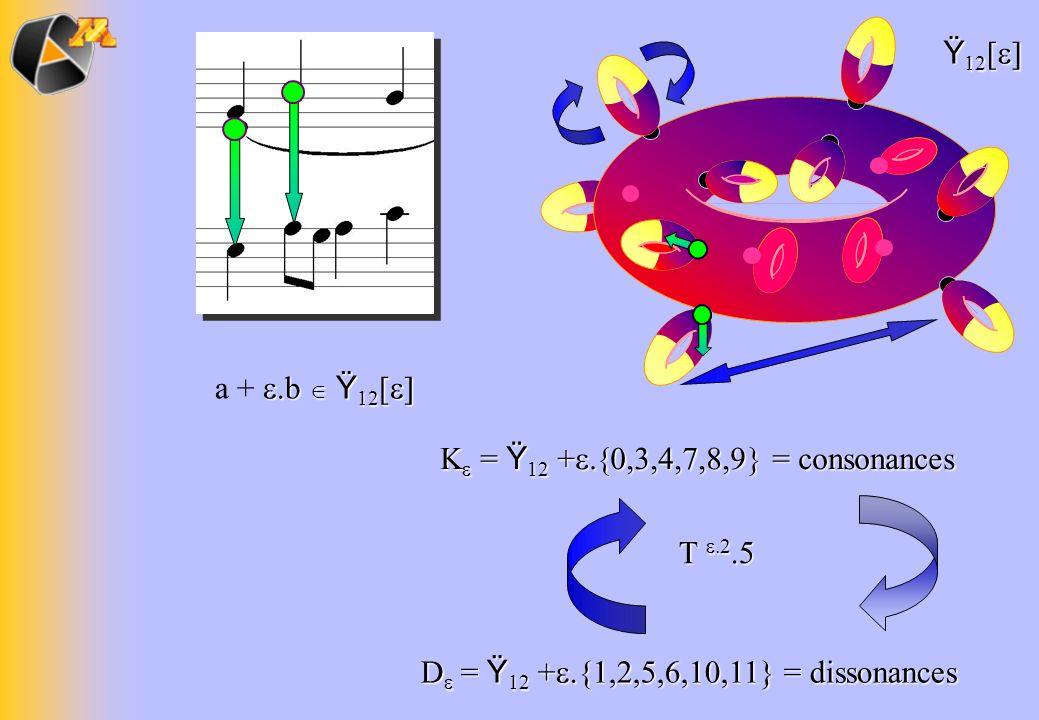 = Ÿ 12 + = consonances = Ÿ 12 + = consonances D = Ÿ 12 + {1,2,5,6,10,11} = dissonances T.2.5 b Ÿ 12 [ a + b Ÿ 12 [ Ÿ 12 [ Ÿ 12 [