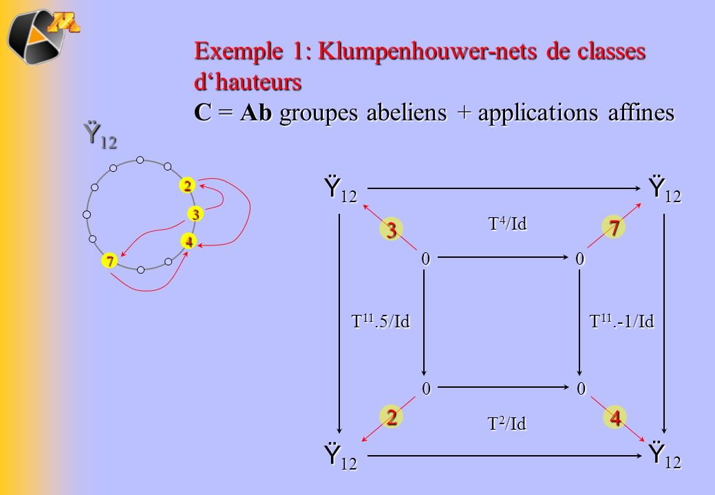 Ÿ 12 Exemple 1: Klumpenhouwer-nets de classes dhauteurs C = Ab groupes abeliens + applications affines Ÿ 12 0000 3 2 7 4 T 11.-1/Id T 11.5/Id T 4 /Id