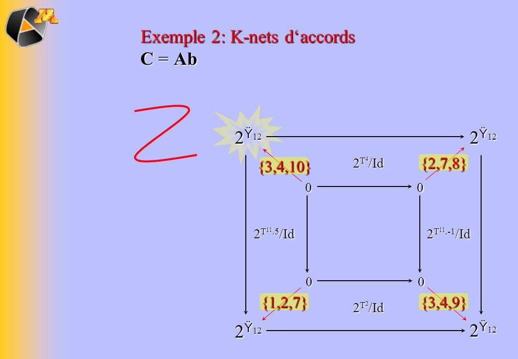Exemple 2: K-nets daccords C = Ab 2 Ÿ 12 0000 {3,4,10} 2 T 11.-1 /Id 2 T 11.5 /Id 2 T 4 /Id 2 T 2 /Id {2,7,8} {3,4,9}{1,2,7}