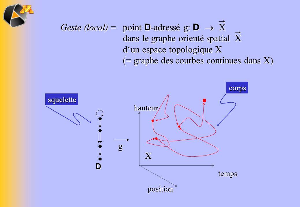 D position hauteur temps X g corps squelette Geste (local) = point D -adressé g: D dans le graphe orienté spatial dun espace topologique X (= graphe d