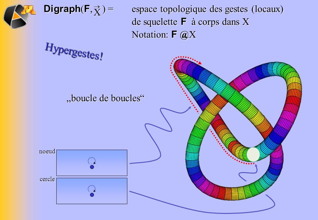 cercle noeud boucle de boucles Hypergestes! Digraph ( F, ) = espace topologique des gestes (locaux) de squelette F à corps dans X Notation: F @X X