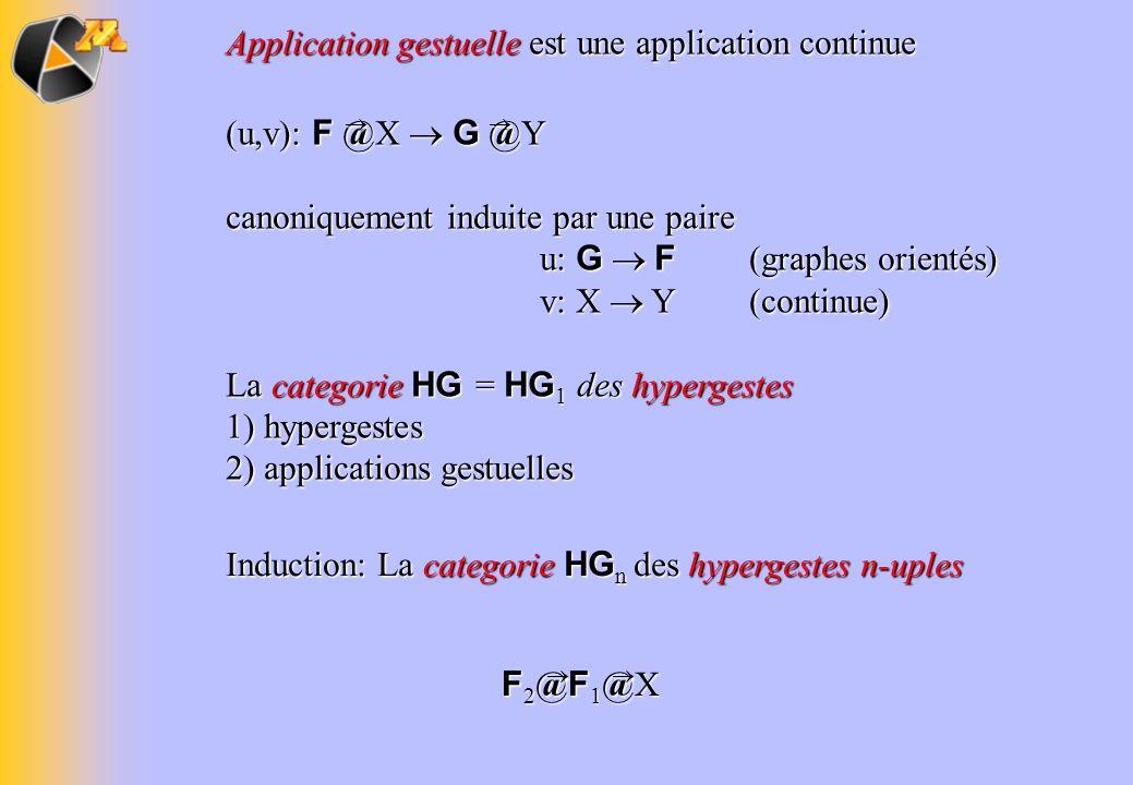 Application gestuelle est une application continue (u,v): F @X G @Y canoniquement induite par une paire u: G F (graphes orientés) v: X Y (continue) La