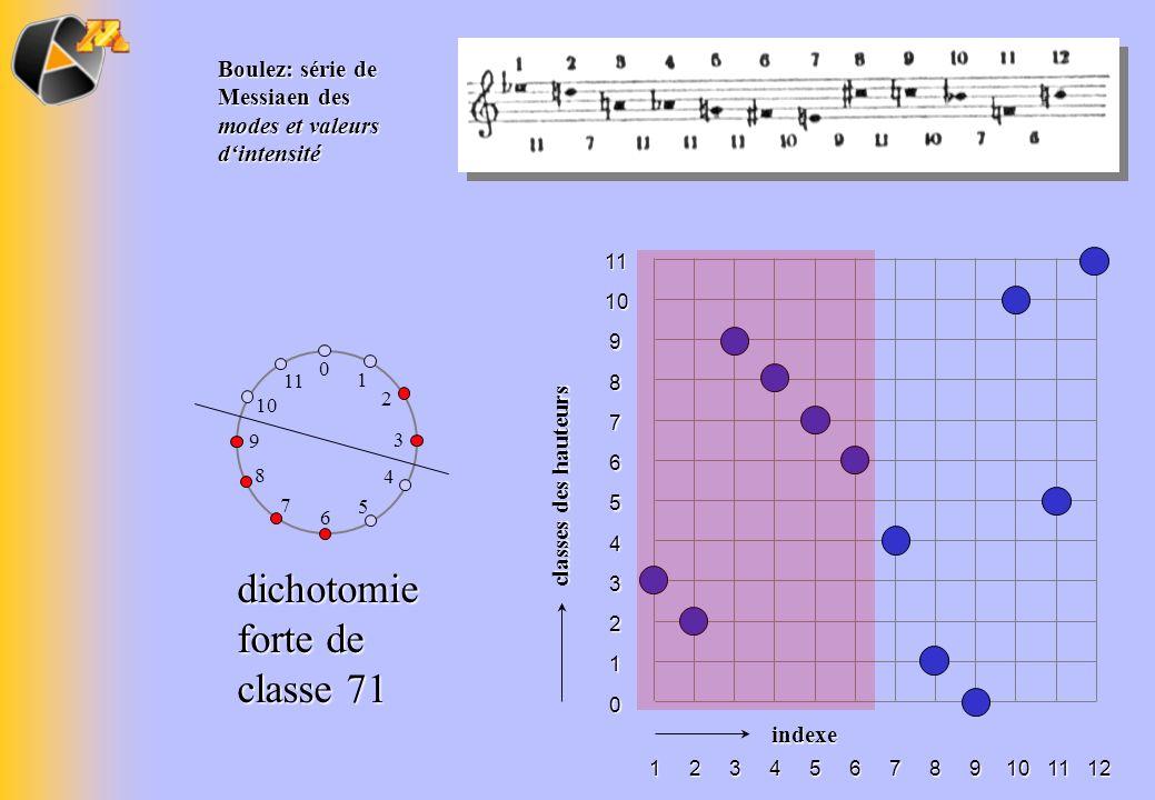 Boulez: série de Messiaen des modes et valeurs dintensité classes des hauteurs 1110 9 8 7 6 5 4 3 2 1 0 indexe 111098765432112 0 1 2 3 4 5 6 7 8 9 10