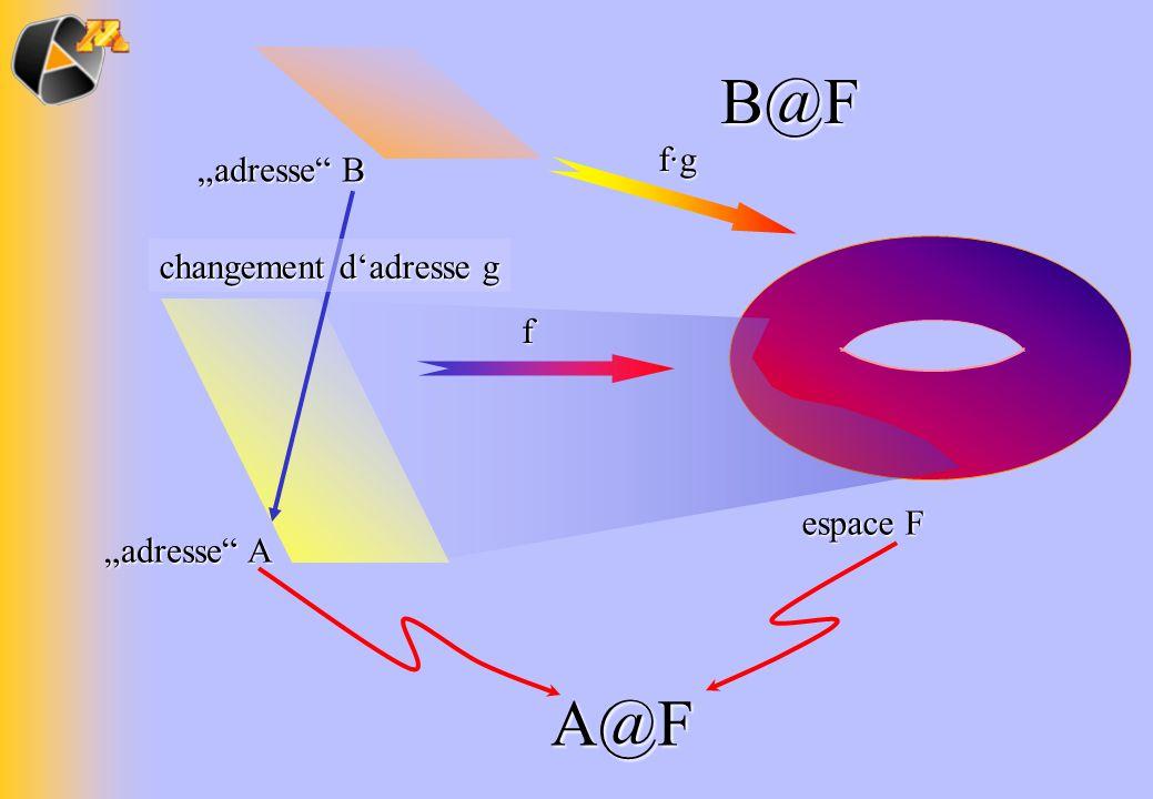 espace F A@F f adresse A adresse B changement dadresse g f·gB@F