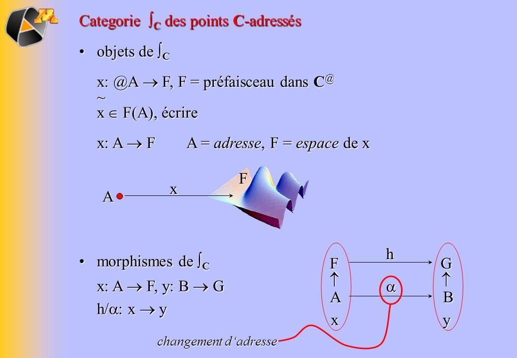 yx Categorie C des points C-adressés objets de C objets de C x: @A F, F = préfaisceau dans C @ ~ x F(A), écrire x: A F A = adresse, F = espace de x h