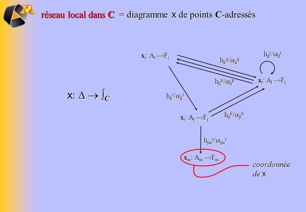 x i : A i F i h il q / il q h jm s / jm s h li p / li p h jl k / jl k h ll r / ll r x j : A j F j x m : A m F m x l : A l F l h ij t / ij t réseau loc