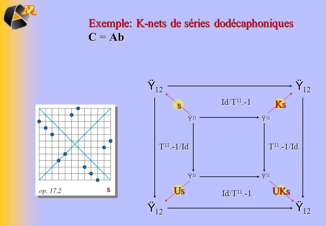 Exemple: K-nets de séries dodécaphoniques C = Ab Ÿ 12 s Us Ks UKs T 11.-1/Id Id/T 11.-1 Ÿ 11 s