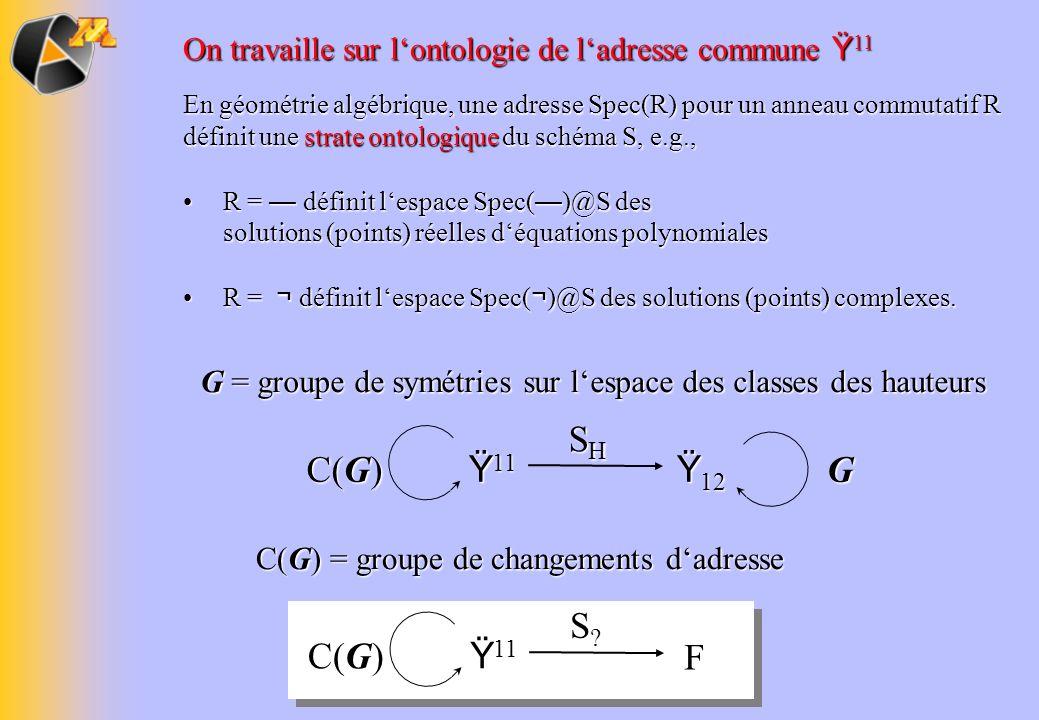On travaille sur lontologie de ladresse commune Ÿ 11 En géométrie algébrique, une adresse Spec(R) pour un anneau commutatif R définit une strate ontol