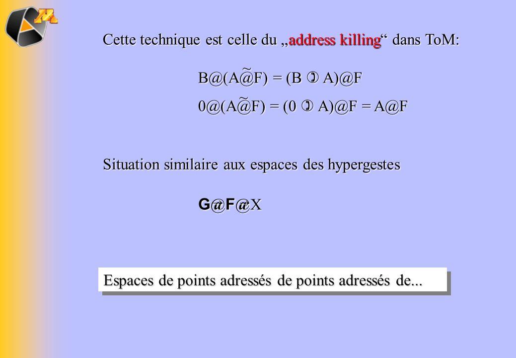 Situation similaire aux espaces des hypergestes G @ F @X G @ F @X Espaces de points adressés de points adressés de... Cette technique est celle du add