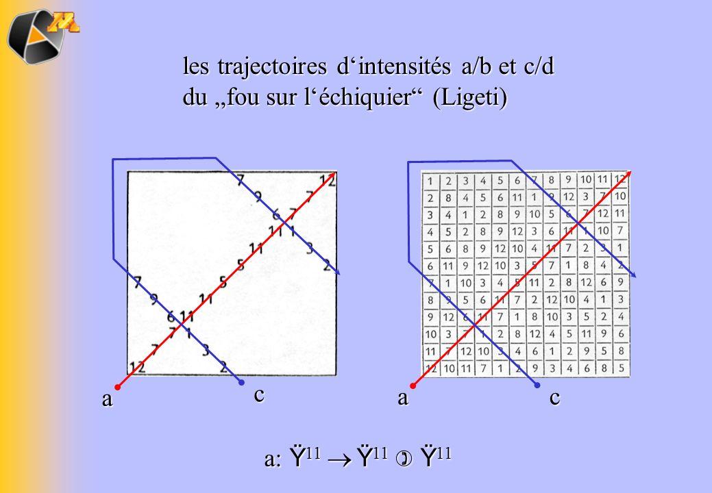 les trajectoires dintensités a/b et c/d du fou sur léchiquier (Ligeti) a a c c a: Ÿ 11 Ÿ 11 Ÿ 11