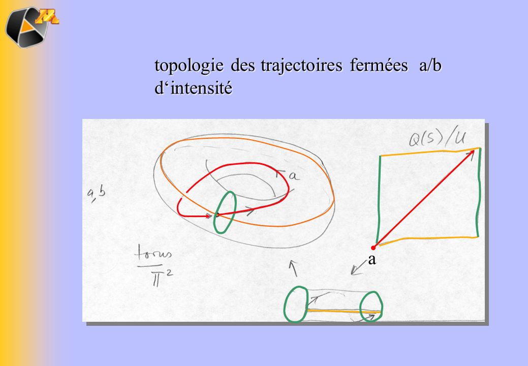topologie des trajectoires fermées a/b dintensité a