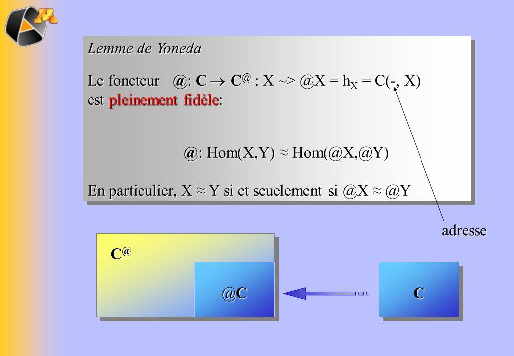Lemme de Yoneda Le foncteur @: C C @ : X ~> @X = h X = C(-, X) est pleinement fidèle: @: Hom(X,Y) Hom(@X,@Y) @: Hom(X,Y) Hom(@X,@Y) En particulier, X