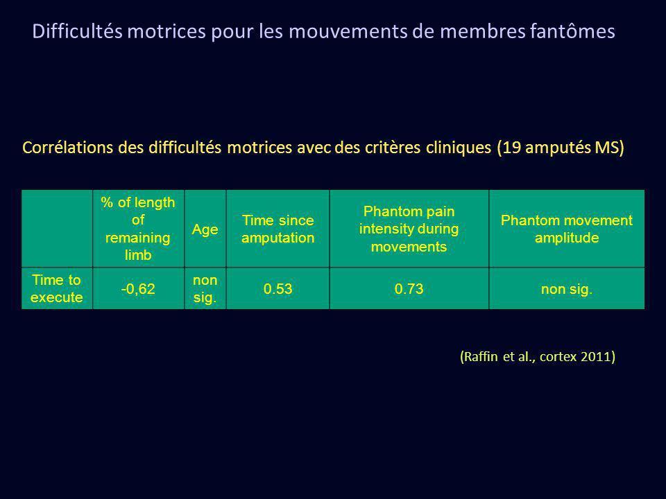 Difficultés motrices pour les mouvements de membres fantômes (Raffin et al., cortex 2011) % of length of remaining limb Age Time since amputation Phan