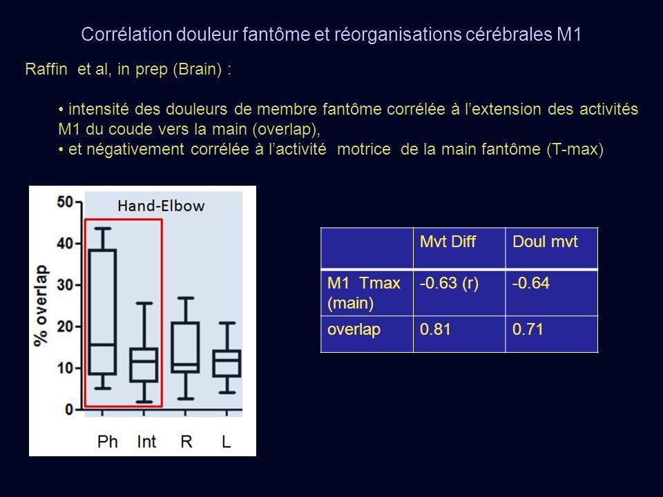 Raffin et al, in prep (Brain) : intensité des douleurs de membre fantôme corrélée à lextension des activités M1 du coude vers la main (overlap), et né
