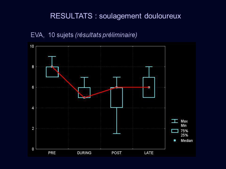 RESULTATS : soulagement douloureux EVA, 10 sujets (résultats préliminaire)