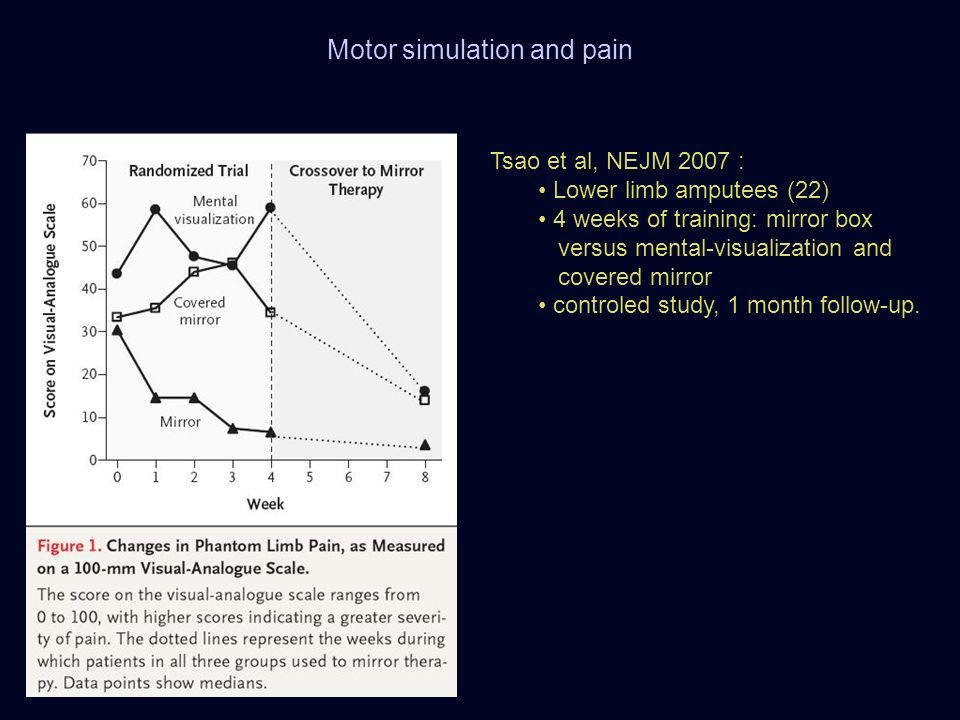 Tsao et al, NEJM 2007 : Lower limb amputees (22) 4 weeks of training: mirror box versus mental-visualization and covered mirror controled study, 1 mon