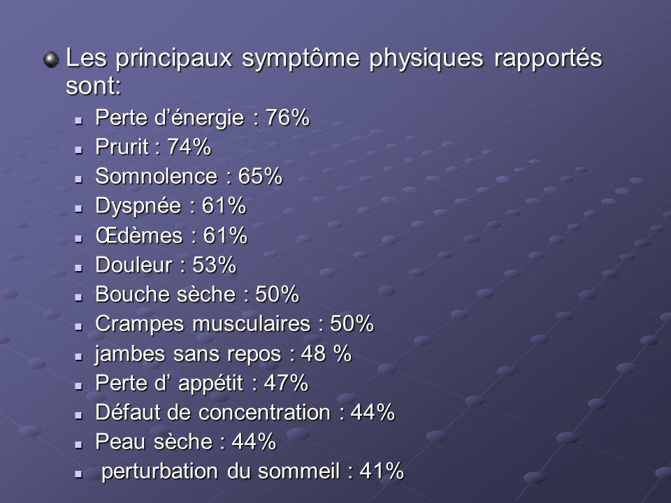 Les principaux symptôme physiques rapportés sont: Perte dénergie : 76% Perte dénergie : 76% Prurit : 74% Prurit : 74% Somnolence : 65% Somnolence : 65% Dyspnée : 61% Dyspnée : 61% Œdèmes : 61% Œdèmes : 61% Douleur : 53% Douleur : 53% Bouche sèche : 50% Bouche sèche : 50% Crampes musculaires : 50% Crampes musculaires : 50% jambes sans repos : 48 % jambes sans repos : 48 % Perte d appétit : 47% Perte d appétit : 47% Défaut de concentration : 44% Défaut de concentration : 44% Peau sèche : 44% Peau sèche : 44% perturbation du sommeil : 41% perturbation du sommeil : 41%