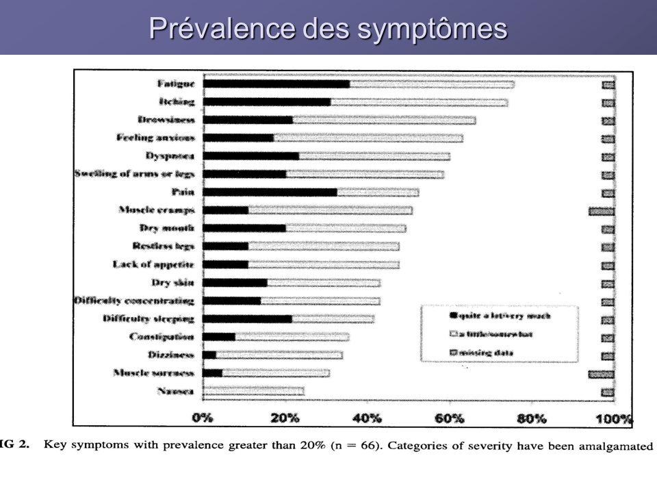 Prévalence des symptômes