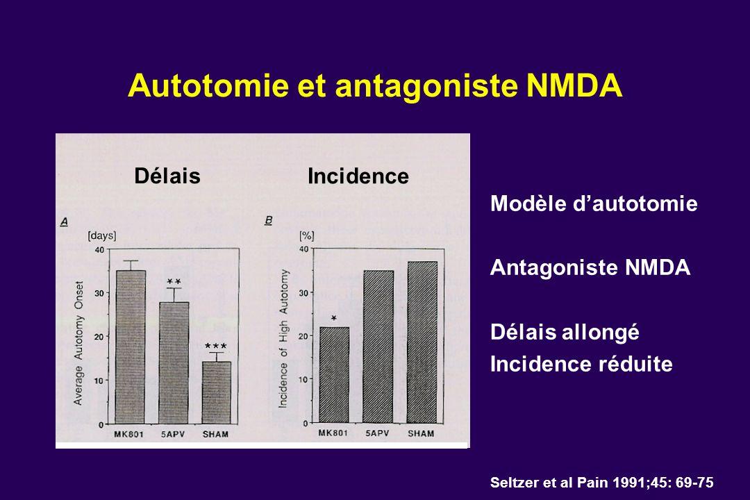 Autotomie et antagoniste NMDA Modèle dautotomie Antagoniste NMDA Délais allongé Incidence réduite Seltzer et al Pain 1991;45: 69-75 Délais Incidence