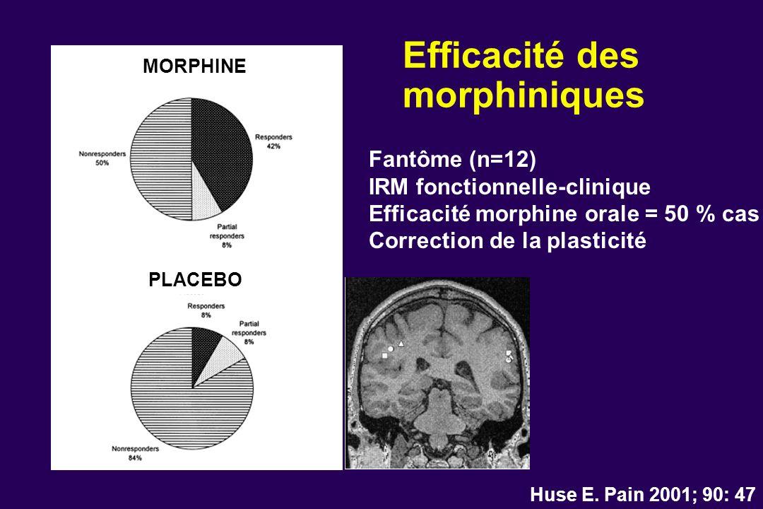 Efficacité des morphiniques Huse E. Pain 2001; 90: 47 Fantôme (n=12) IRM fonctionnelle-clinique Efficacité morphine orale = 50 % cas Correction de la