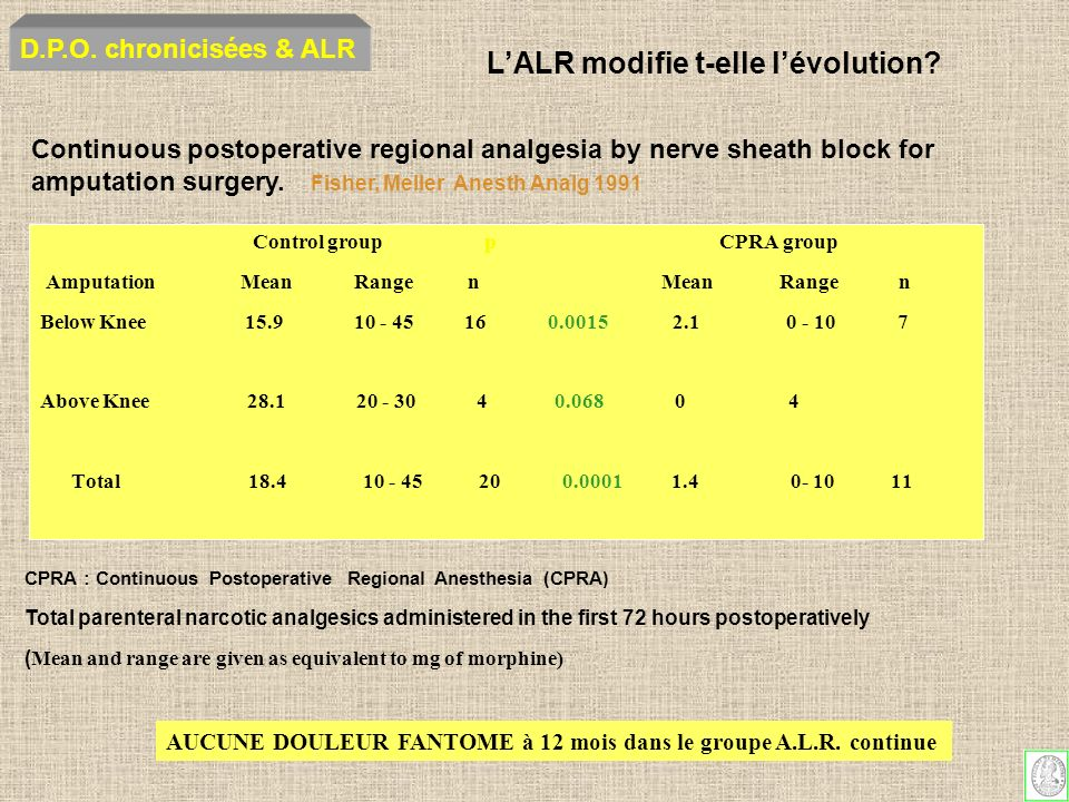 Continuous postoperative regional analgesia by nerve sheath block for amputation surgery. Fisher, Meller Anesth Analg 1991 Control group p CPRA group