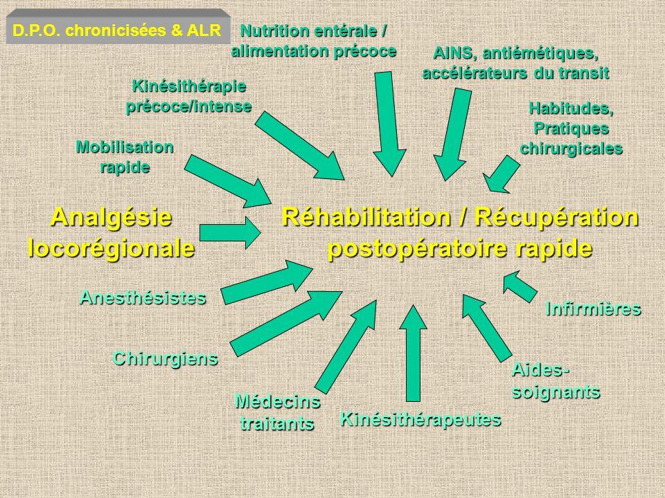 Analgésie locorégionale Réhabilitation / Récupération postopératoire rapide Mobilisation rapide Kinésithérapie précoce/intense Nutrition entérale / al