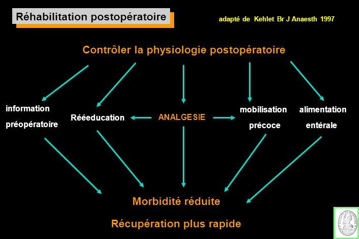 Contrôler la physiologie postopératoire Morbidité réduite Récupération plus rapide information préopératoire mobilisation précoce alimentation entéral