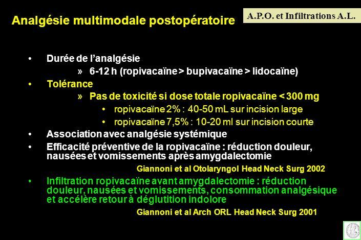 Durée de lanalgésie »6-12 h (ropivacaïne > bupivacaïne > lidocaïne) Tolérance »Pas de toxicité si dose totale ropivacaïne < 300 mg ropivacaïne 2% : 40
