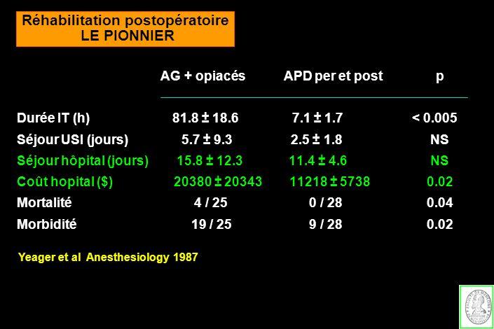 AG + opiacés APD per et post p Durée IT (h) 81.8 ± 18.6 7.1 ± 1.7 < 0.005 Séjour USI (jours) 5.7 ± 9.3 2.5 ± 1.8 NS Séjour hôpital (jours) 15.8 ± 12.3