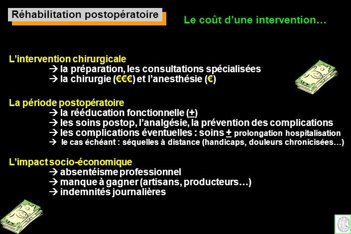 Réhabilitation postopératoire Le coût dune intervention… Lintervention chirurgicale la préparation, les consultations spécialisées la chirurgie () et