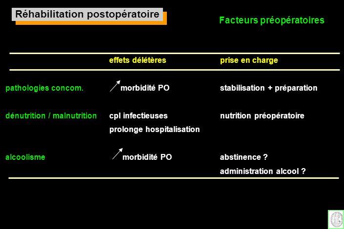 Facteurs préopératoires effets délétèresprise en charge pathologies concom. morbidité POstabilisation + préparation dénutrition / malnutrition cpl inf