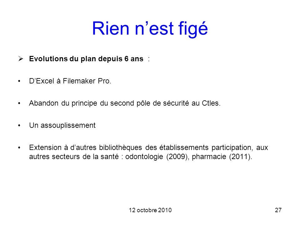 12 octobre 201027 Rien nest figé Evolutions du plan depuis 6 ans : DExcel à Filemaker Pro. Abandon du principe du second pôle de sécurité au Ctles. Un