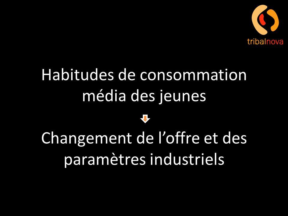 Habitudes de consommation média des jeunes Changement de loffre et des paramètres industriels