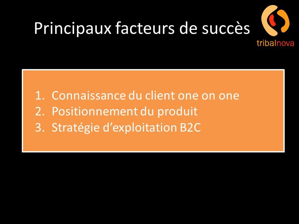 Principaux facteurs de succès 1.Connaissance du client one on one 2.Positionnement du produit 3.Stratégie dexploitation B2C 1.Connaissance du client o