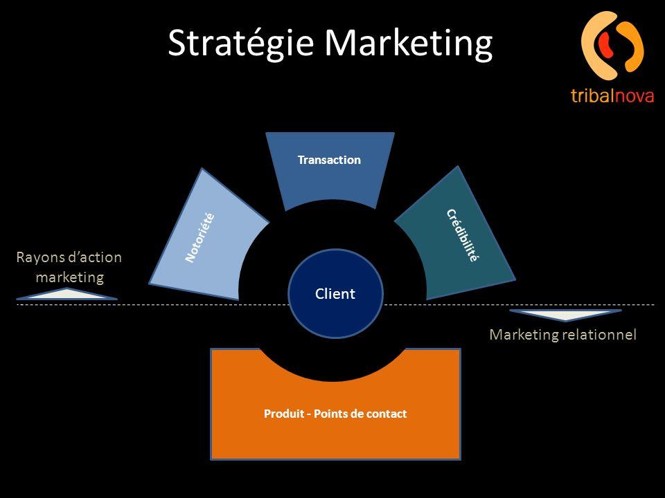 Produit - Points de contact Transaction Notoriété Crédibilité Client Rayons daction marketing Marketing relationnel Stratégie Marketing