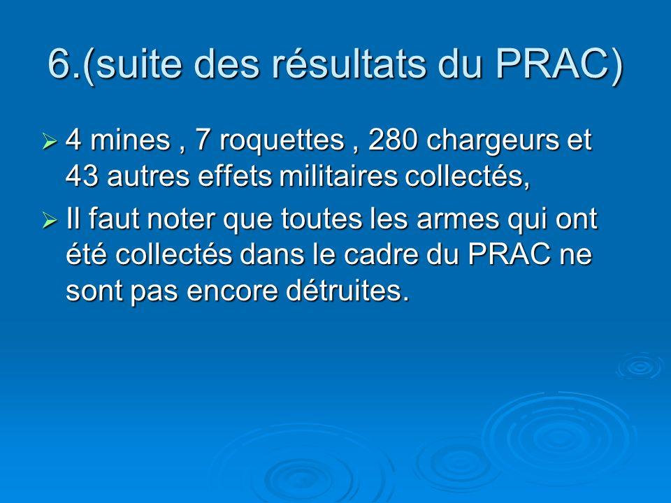 6.(suite des résultats du PRAC) 4 mines, 7 roquettes, 280 chargeurs et 43 autres effets militaires collectés, 4 mines, 7 roquettes, 280 chargeurs et 43 autres effets militaires collectés, Il faut noter que toutes les armes qui ont été collectés dans le cadre du PRAC ne sont pas encore détruites.