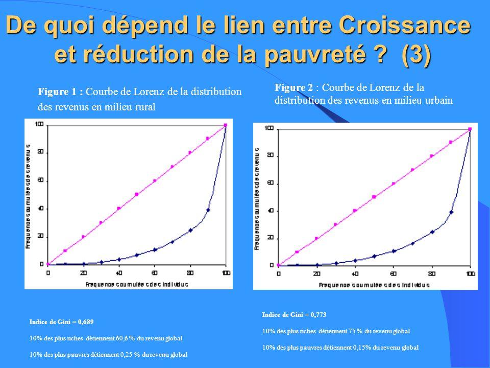 De quoi dépend le lien entre Croissance et réduction de la pauvreté ? (3) Figure 1 : Courbe de Lorenz de la distribution des revenus en milieu rural I