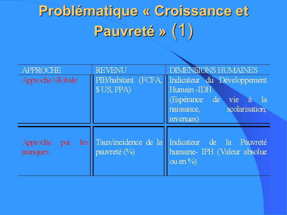 Problématique « Croissance et Pauvreté » (1)