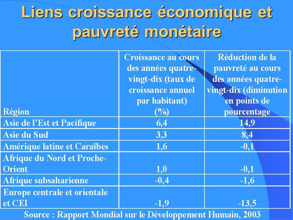Relation entre PIB/habitant et IDH Il nexiste pas de relation automatique entre le niveau du PIB/habitant et celui de lIDH