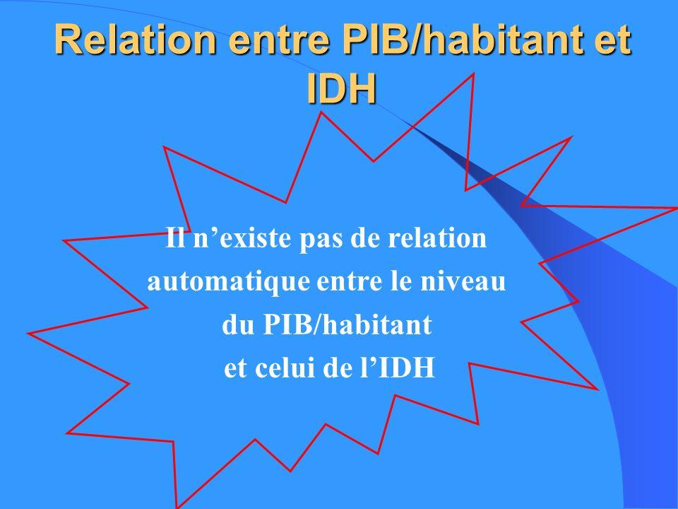 Diagramme 1 : IDH identique, revenus différents 1.