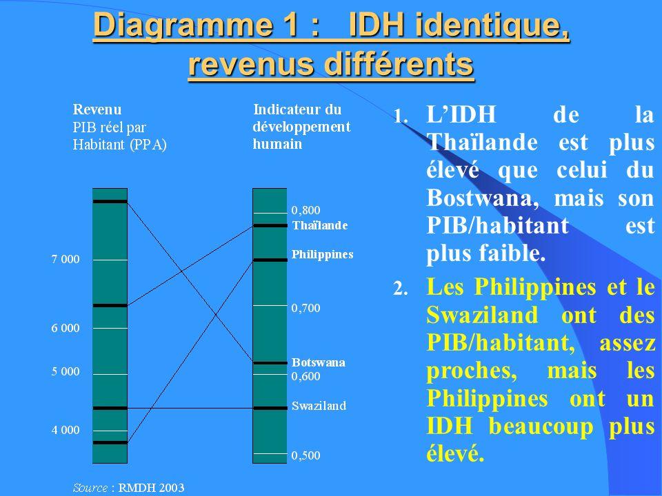 Diagramme 1 : IDH identique, revenus différents 1. LIDH de la Thaïlande est plus élevé que celui du Bostwana, mais son PIB/habitant est plus faible. 2