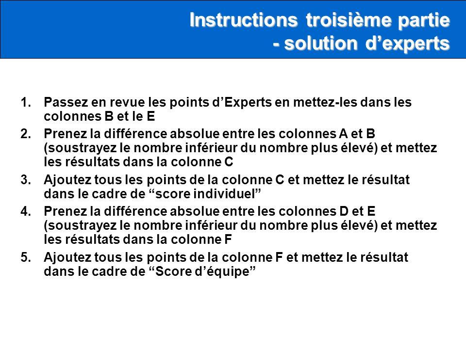 1.Passez en revue les points dExperts en mettez-les dans les colonnes B et le E 2.Prenez la différence absolue entre les colonnes A et B (soustrayez le nombre inférieur du nombre plus élevé) et mettez les résultats dans la colonne C 3.Ajoutez tous les points de la colonne C et mettez le résultat dans le cadre de score individuel 4.Prenez la différence absolue entre les colonnes D et E (soustrayez le nombre inférieur du nombre plus élevé) et mettez les résultats dans la colonne F 5.Ajoutez tous les points de la colonne F et mettez le résultat dans le cadre de Score déquipe Instructions troisième partie - solution dexperts