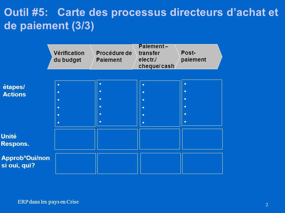 2 ERP dans les pays en Crise Outil #5: Carte des processus directeurs dachat et de paiement (3/3) Vérification du budget Procédure de Paiement étapes/ Actions Unité Respons.