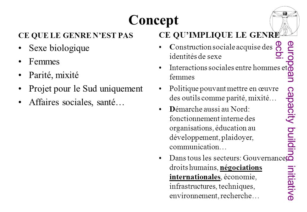 european capacity building initiativeecbi Concept CE QUE LE GENRE NEST PAS Sexe biologique Femmes Parité, mixité Projet pour le Sud uniquement Affaire